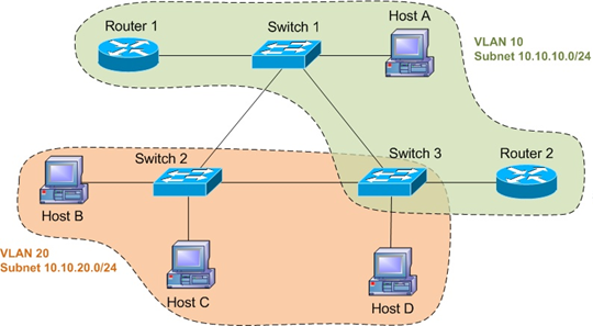 Network Fundamentals – Layer 2 Technologies