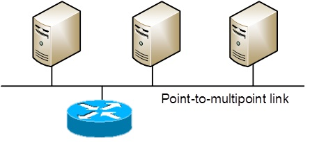 Multipoint Topology Point-to-Multipoint